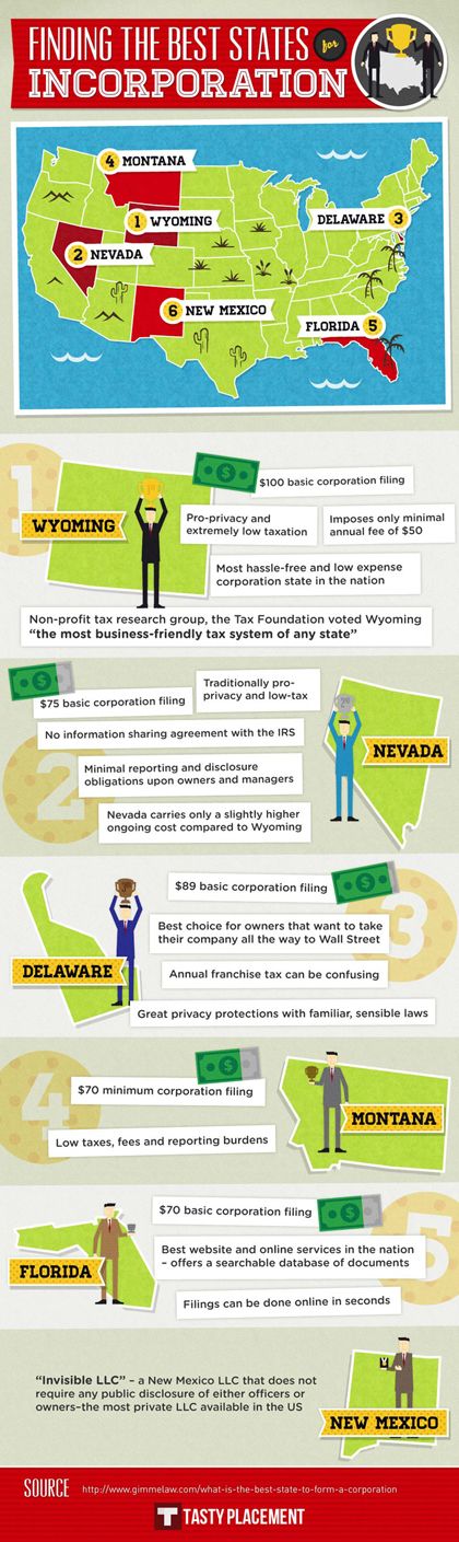 Infographic: Best States for Incorporation
